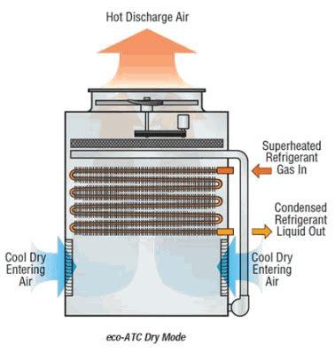 eco atc  evaporative condenser evapco