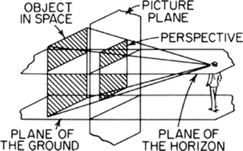 2 Point Perspective Drawing Definition by Perspective Drawing Article About Perspective Drawing By