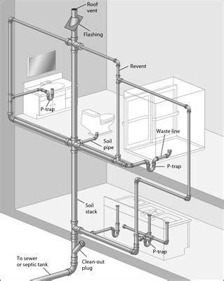 bathroom plumbing venting this diagram of a typical dwv system is called a plumbing