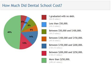 why does dental school cost so much money i am dentistry