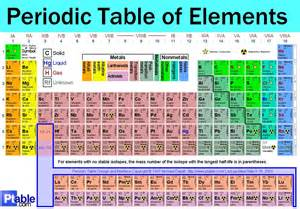 Periodic Table Of by Canaryspot S A Site Designed For Entertainment We