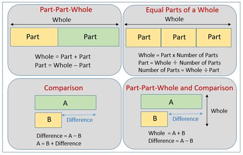 diagram bar model 2 step word problems and bar models solutions exles