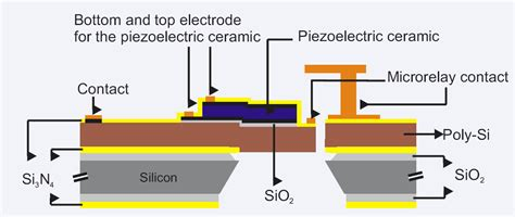 Piezo Thin emrl electronic materials research laboratory