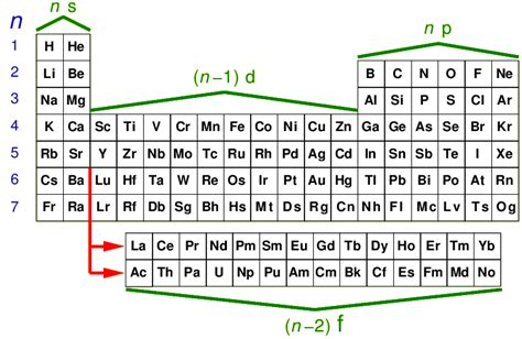 Where Are The Lanthanides Placed On The Periodic Table by Earth Elements