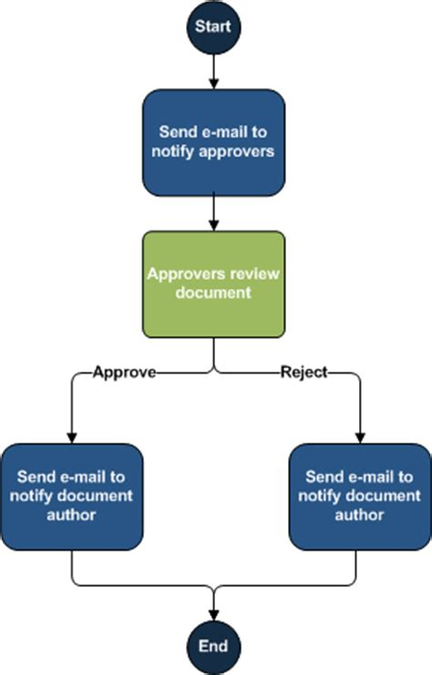 sharepoint flowchart introduction to sharepoint workflow office support