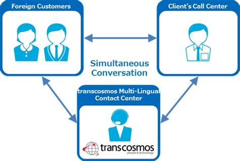 a pattern language which generates multi service centers transcosmos begins providing multi language contact center