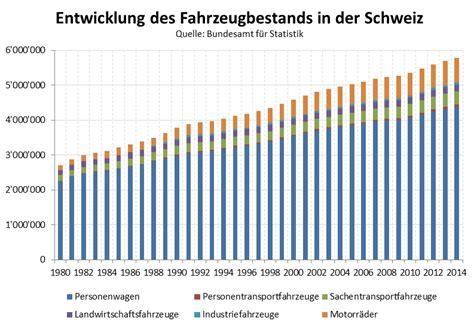 Motorradversicherung Schweiz by H 246 Chste Zeit Zum Wechsel Nzz