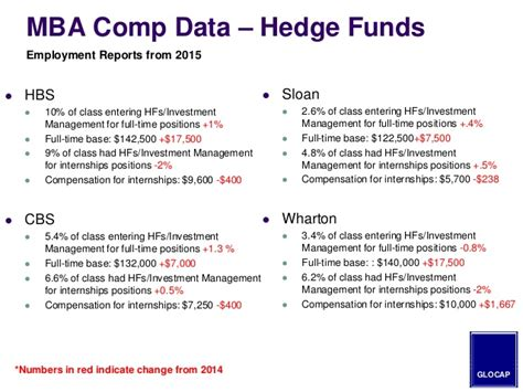Hedge Fund Manager Mba by 2015 Mba Guide To Hedge Fund Hiring