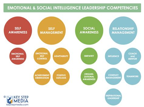 Emotional Intelligence Competencies Model emotional and social intelligence leadership competencies