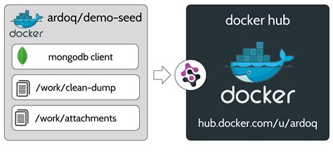 docker distribution tutorial delightful database seeding with docker ardoq