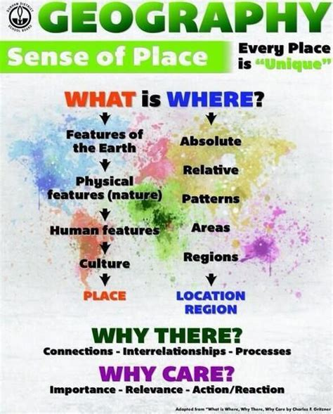 5 themes of geography quotes geography poster what is education and ps