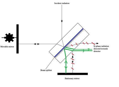 ftir diagram infrared spectrometer diagram infrared get free image