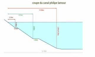 la p 234 che du gardon en canal