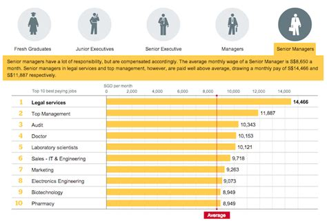 Average Salary Of Mba Graduates In Singapore by Jobstreet Reveals Singapore Top 10 Best