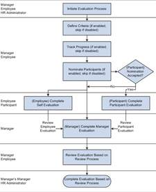 simple process document template process document template best business template