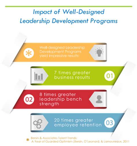 Mba America Leadership Development Program by Developing A Healthy Leadership Development Strategy