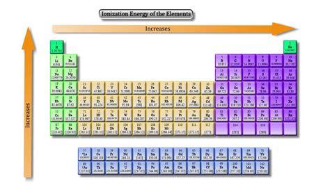 Lattice Energy Periodic Table lattice energy periodic table www pixshark images