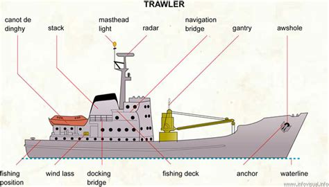 fishing boat terms diagram english for logistics and hull maintenance
