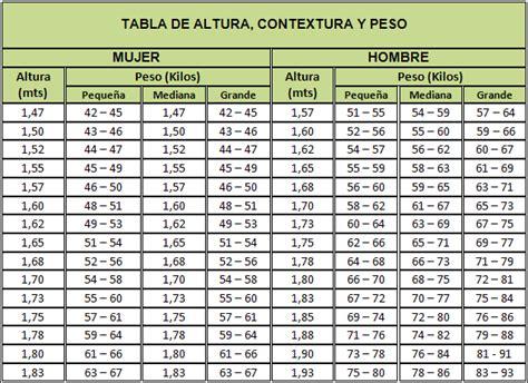tabla de peso corporal de metros y libras tabla de pesos y medidas 171 wilmertrelles s blog