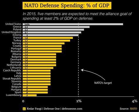 List Of Us Secretaries Nato Members Defense Spending In Two Charts Defense One