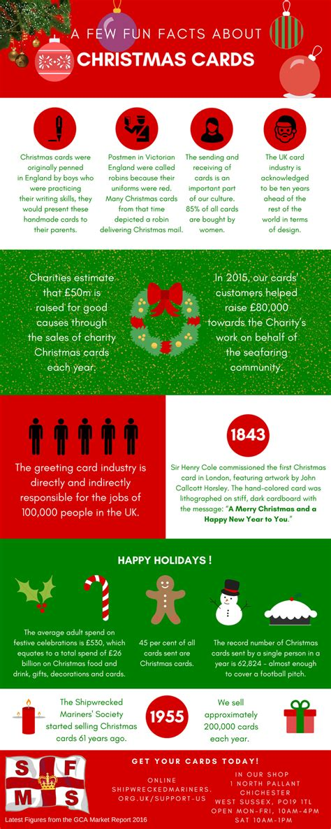 stats christmas trees stats and facts about the cards industry in the uk infographic shipwrecked