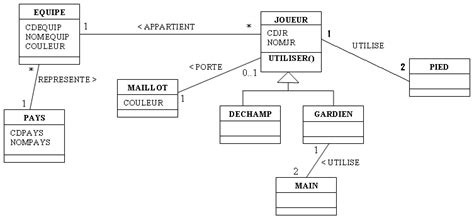 exercice diagramme de classe uml corrigé corrig 233 de l exercice uml football computer tutorials