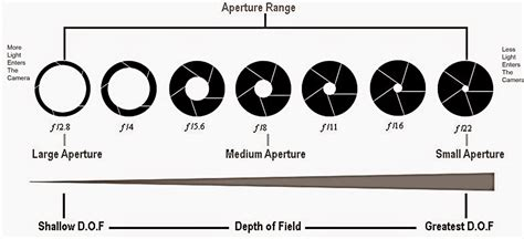 aperture diagram photography tips and the lenses and editing