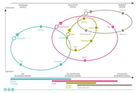 design thinking zeitung ingo stoll s newsletter featuring quot kurznachrichtendienst