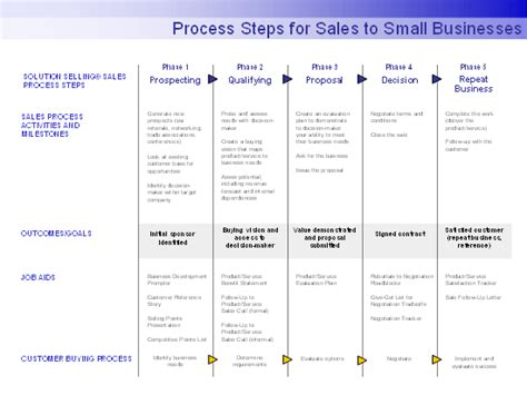 sales process template process steps for sales to small businesses