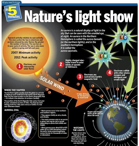 Mirror With Lights Around Sciblogs Nature S Light Show Infographic