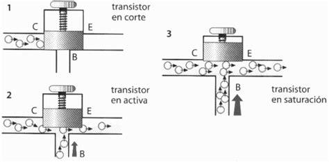 transistor mosfet en corte y saturacion arduino y arduino todo lo que necesitas lo encontrar 225 s aqu 237 el transistor 1