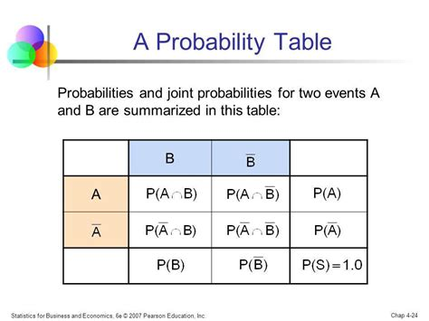 Joint Probability Table business and economics 6th edition ppt