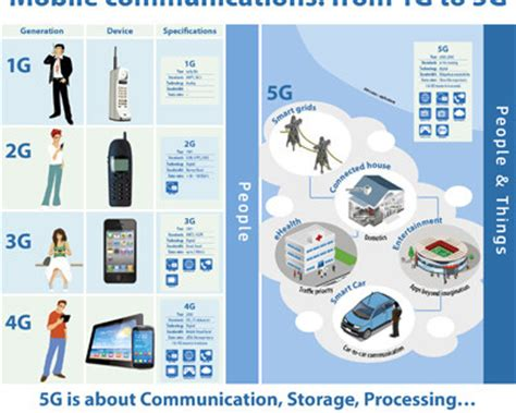 4g americas' recommendations on 5g requirements and