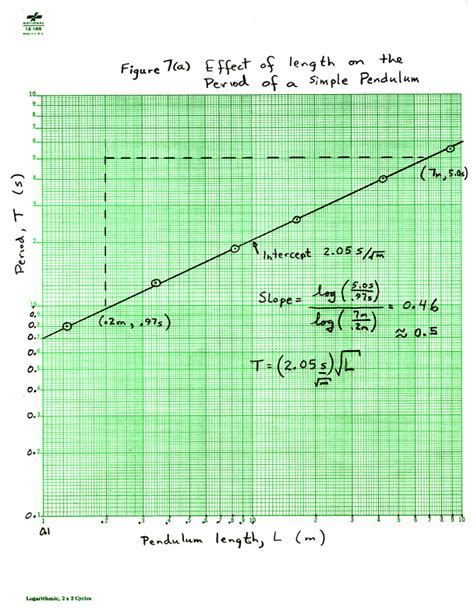 how to write scale in graph paper graphing by and on computer