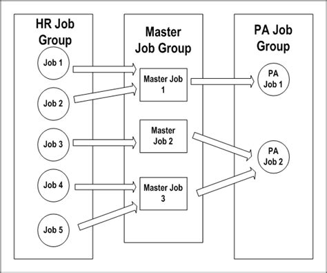 job pattern meaning oracle projects implementation guide