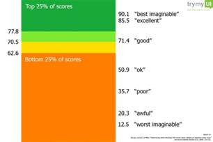 system usability scale template sus the system usability scale trymyui