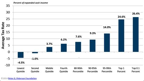 rate of pay for someone budget basics how much do americans pay in federal taxes