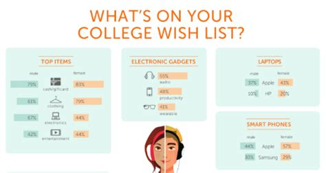 Chegg Gift Card - apple beats top other brands among college students in laptops phones tablets and