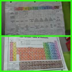 periodic table coloring activity periodictable jpg 1 024 215 1 024 pixels chemistry