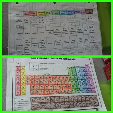 Color Coding The Periodic Table by The Simply Scientific Classroom November 2012