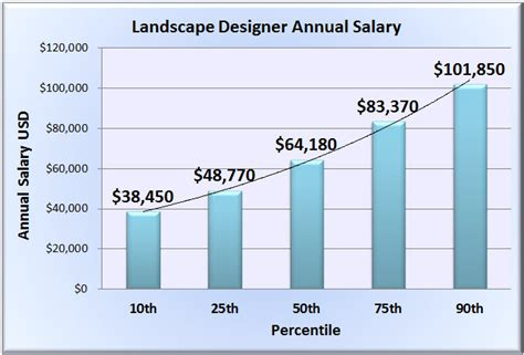 landscape designer salary wages in 50 u s states