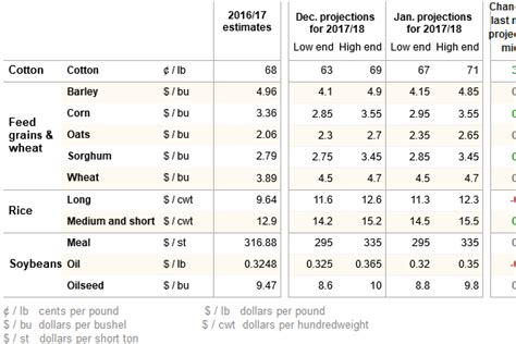 usda agricultural projections to 2022 usda ers home usda ers data visualizations
