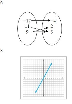 functions review worksheet  answer key