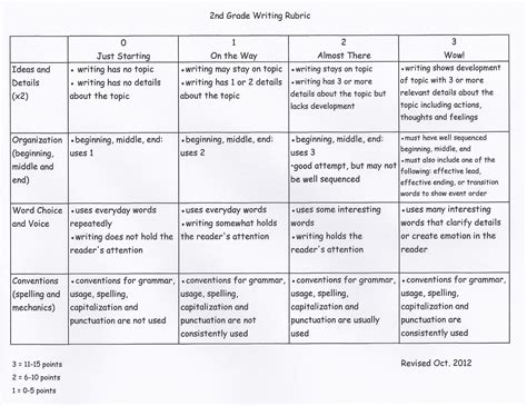 Rubric For Research Paper 2nd Grade by Writing Rubric For Second Grade Creative Writing Rubricelementary Rubricswriting Grading