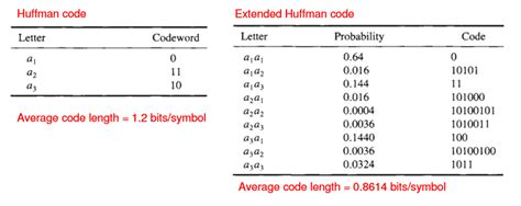 Explanation Letter For Wrong Encoding Extended Huffman Coding Stack Overflow