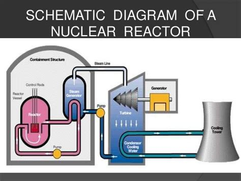 simple diagram of nuclear power plant nuclear energy