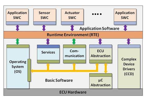 software layer design pattern lehre software technologie f 252 r eingebettete systeme