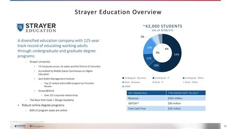 Strayer 10 Course Mba by Strayer Education Inc 2017 Q3 Results Earnings Call