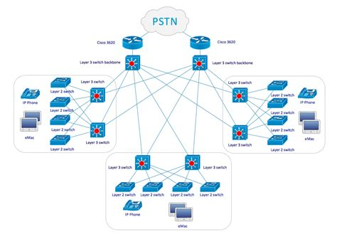 low level network diagram cs odessa announces cisco network diagrams solution to