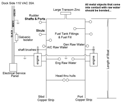 boat bonding wiring diagram 27 wiring diagram images